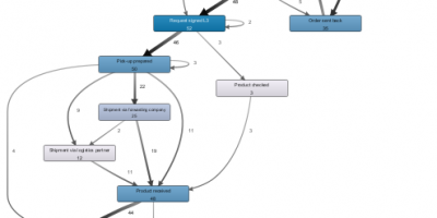 Funktionsweise Process Mining